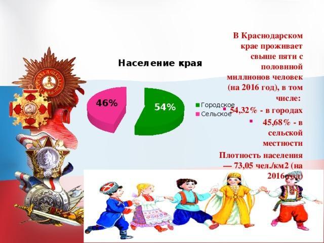 Краснодарскому краю 80 лет реферат 350